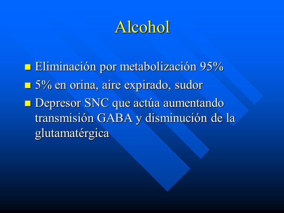 Alcohol Eliminación por metabolización 95%