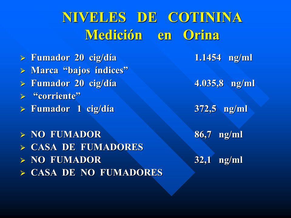 NIVELES DE COTININA Medición en Orina
