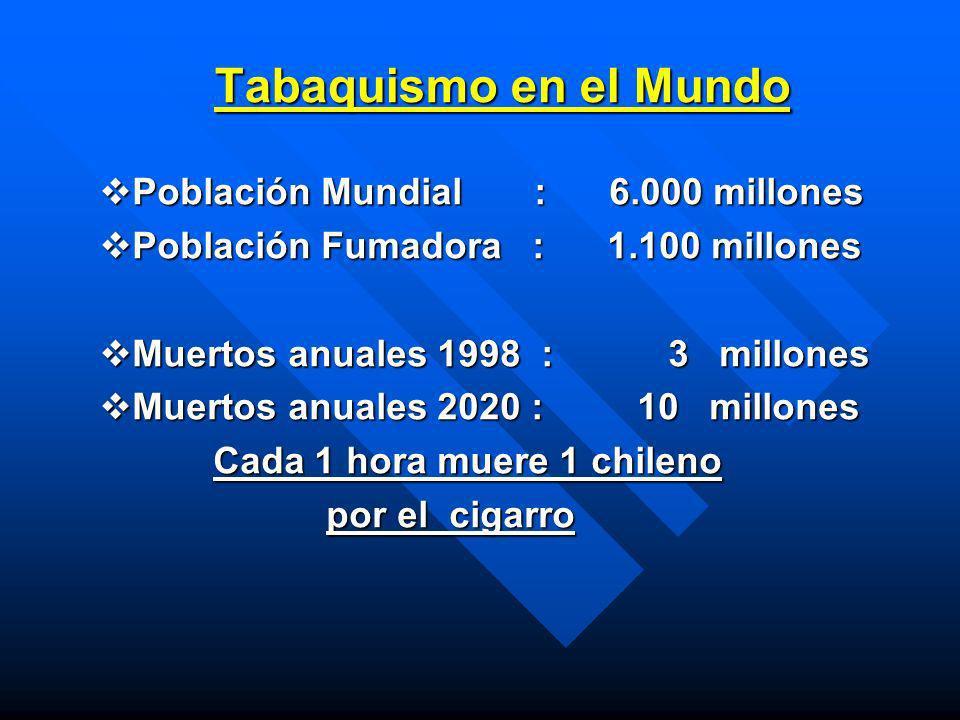 Tabaquismo en el Mundo Población Mundial : 6.000 millones