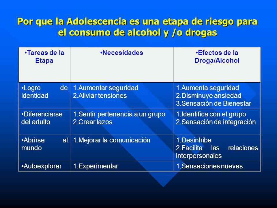 Efectos de la Droga/Alcohol