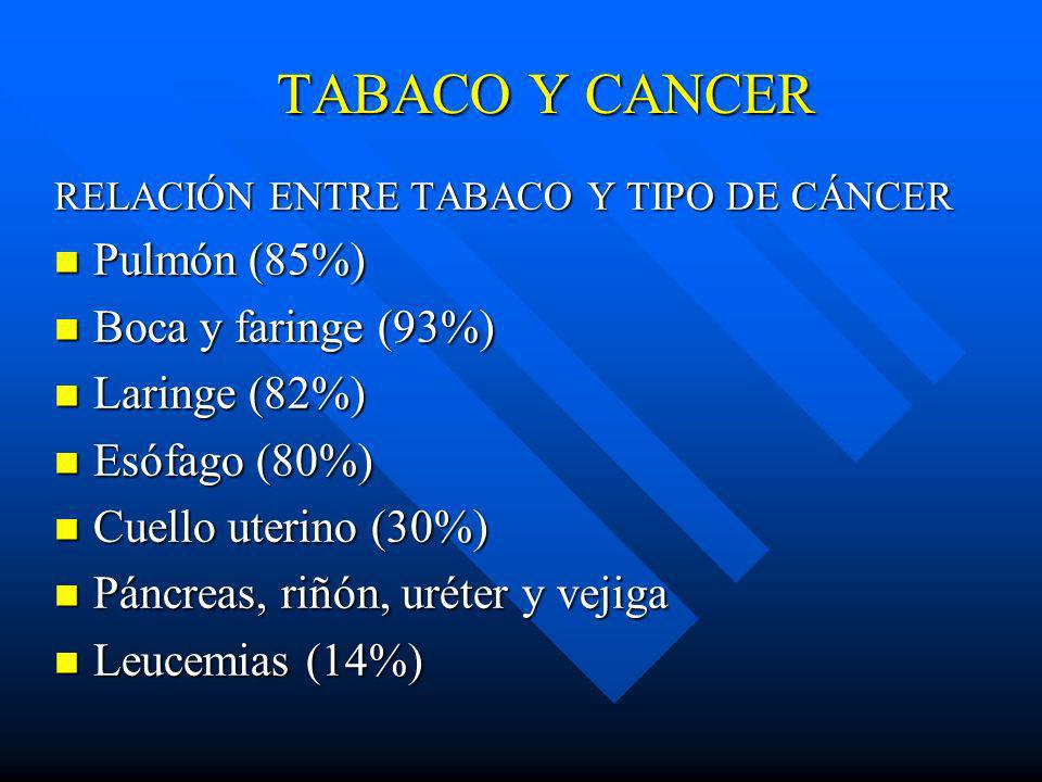 TABACO Y CANCER Pulmón (85%) Boca y faringe (93%) Laringe (82%)
