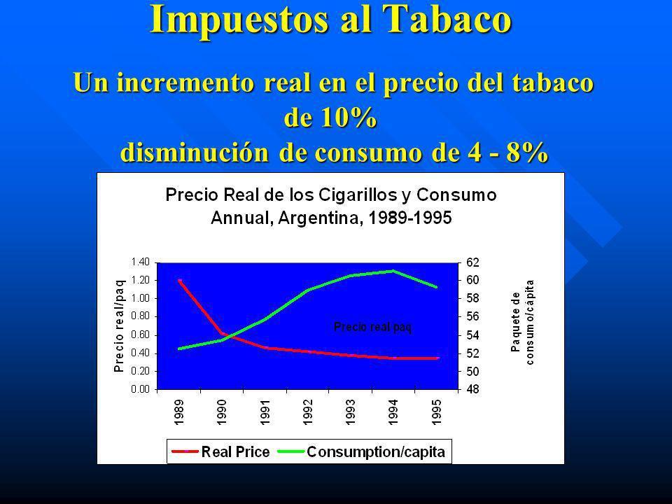 Impuestos al Tabaco Un incremento real en el precio del tabaco de 10% disminución de consumo de 4 - 8%