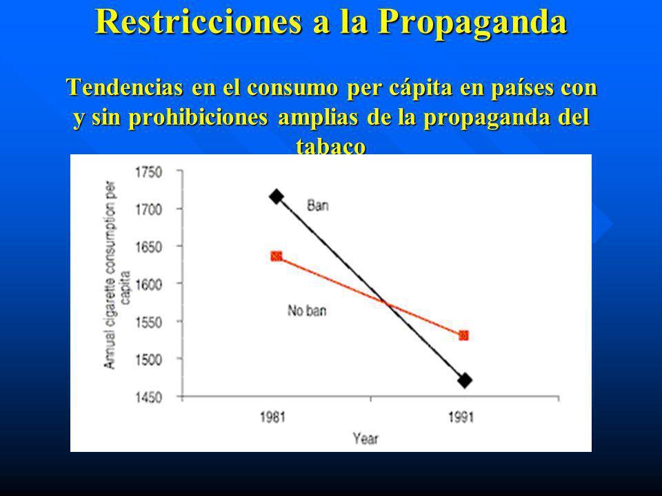 Restricciones a la Propaganda Tendencias en el consumo per cápita en países con y sin prohibiciones amplias de la propaganda del tabaco