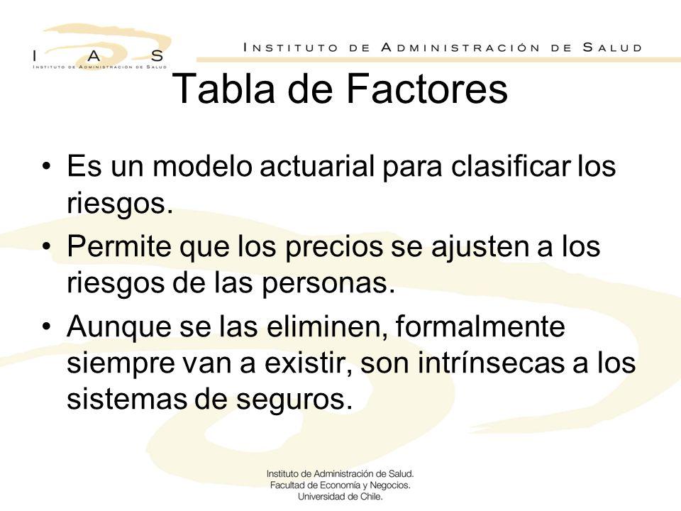 Tabla de Factores Es un modelo actuarial para clasificar los riesgos.