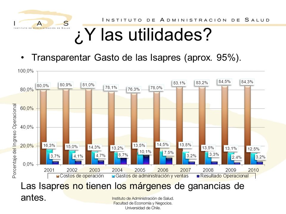 ¿Y las utilidades Transparentar Gasto de las Isapres (aprox. 95%).