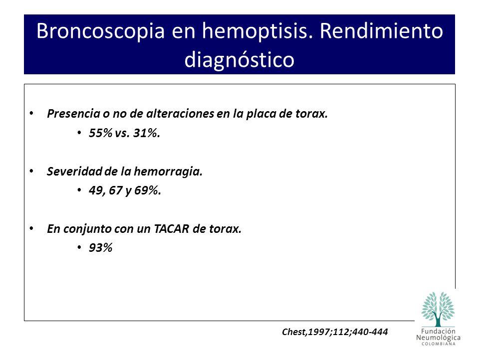 Broncoscopia en hemoptisis. Rendimiento diagnóstico