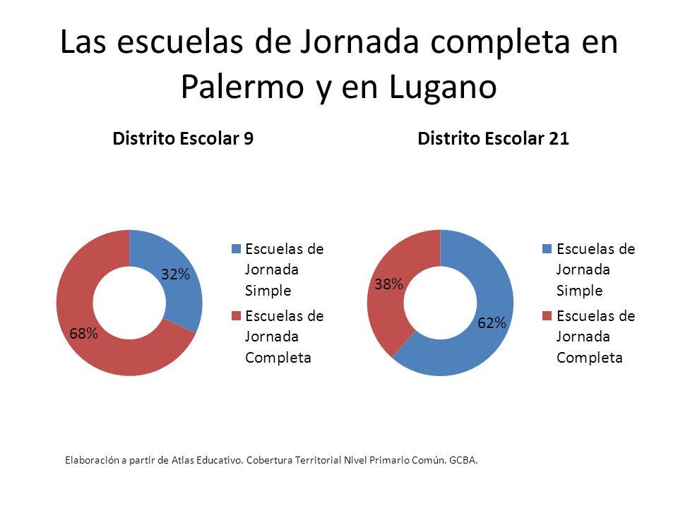 Las escuelas de Jornada completa en Palermo y en Lugano