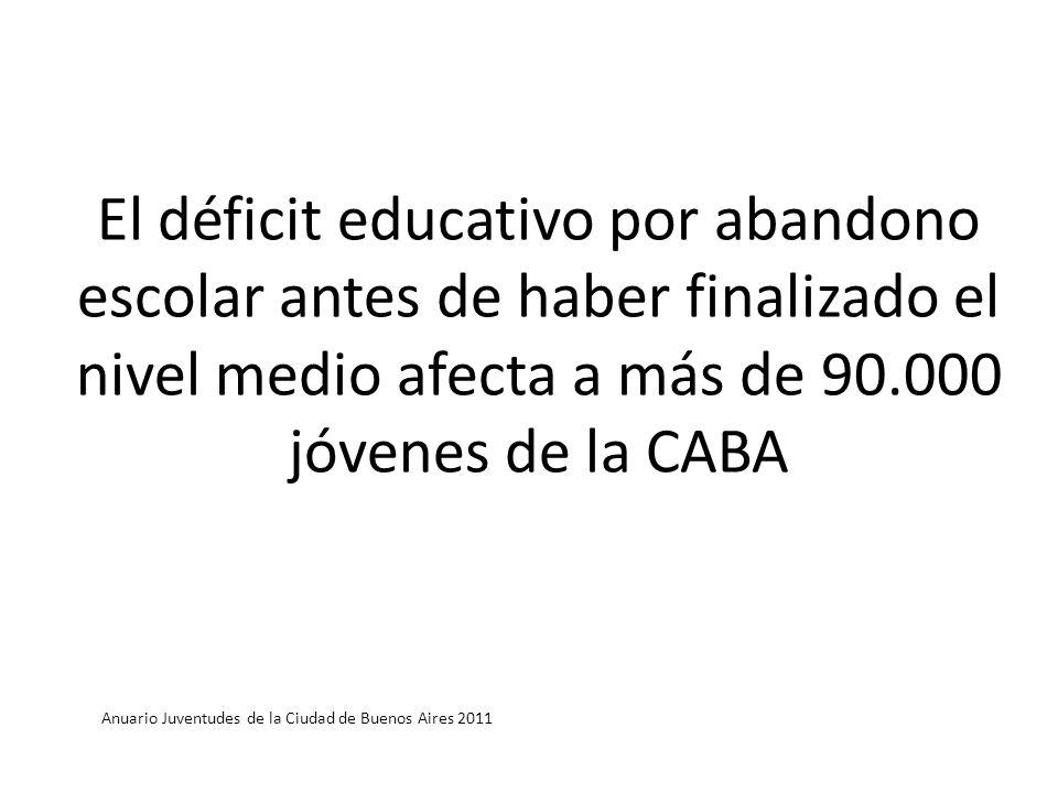 El déficit educativo por abandono escolar antes de haber finalizado el nivel medio afecta a más de 90.000 jóvenes de la CABA