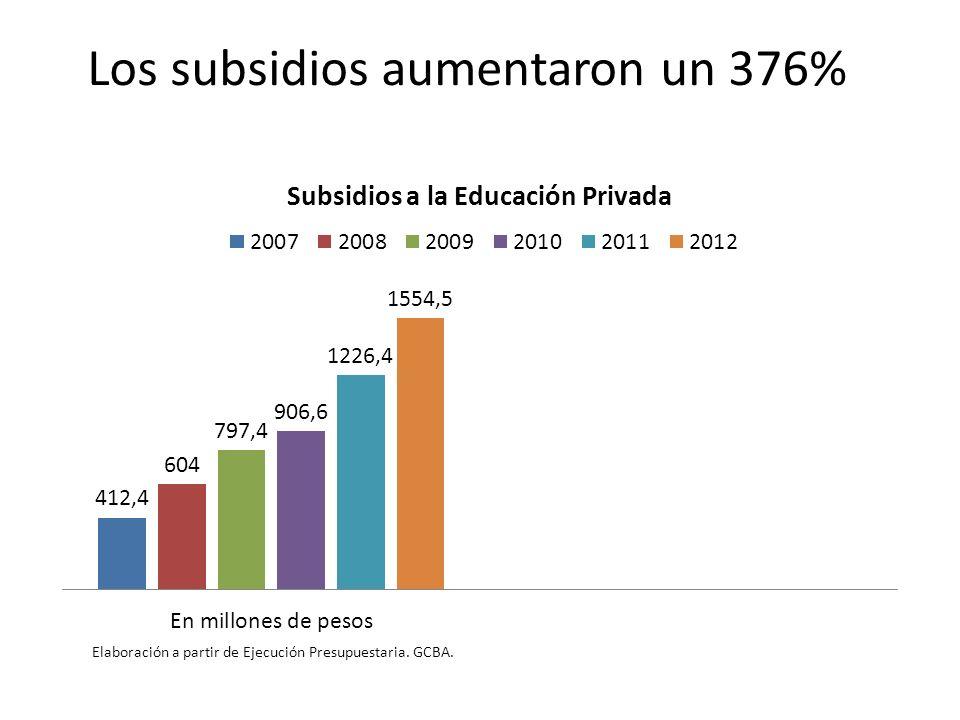 Los subsidios aumentaron un 376%