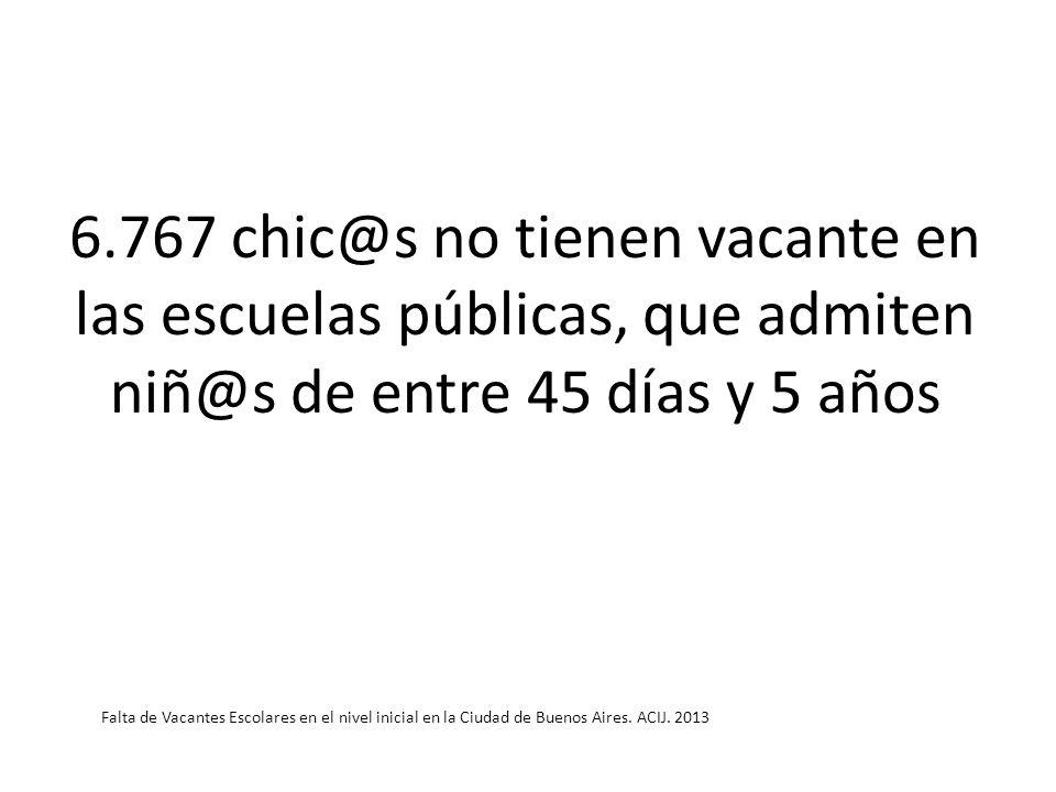 6.767 chic@s no tienen vacante en las escuelas públicas, que admiten niñ@s de entre 45 días y 5 años