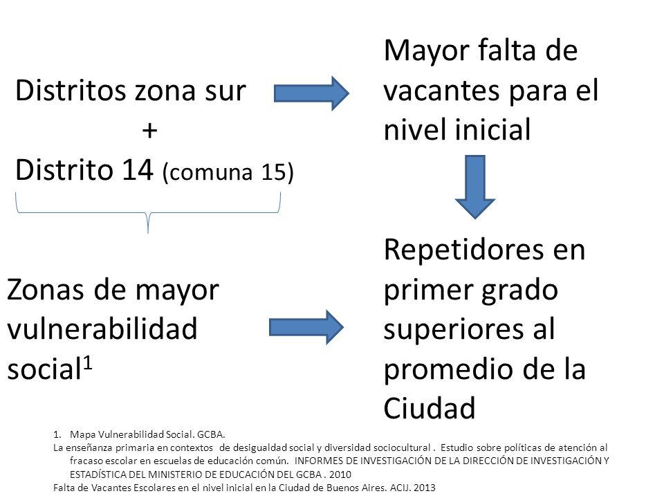 Distritos zona sur + Distrito 14 (comuna 15) Zonas de mayor vulnerabilidad social1 Mayor falta de vacantes para el nivel inicial Repetidores en primer grado superiores al promedio de la Ciudad