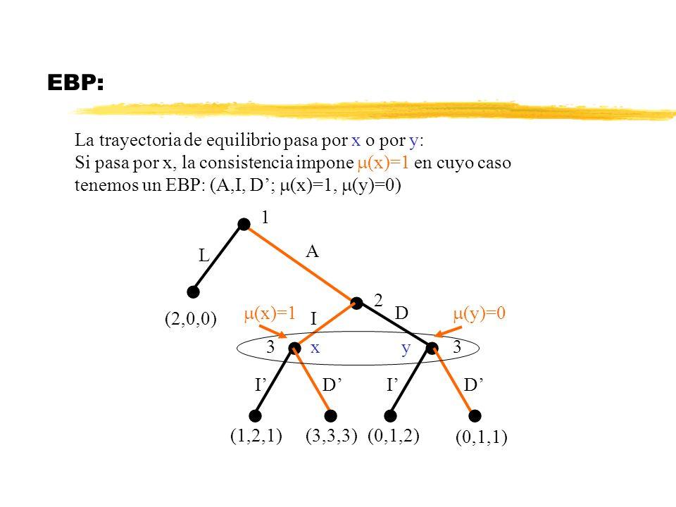 EBP: La trayectoria de equilibrio pasa por x o por y: