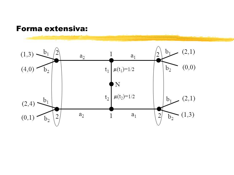 Forma extensiva:  b1 (1,3) 1 2 a2 a1 (0,0) (4,0) b2 t1 N t2 (2,1)