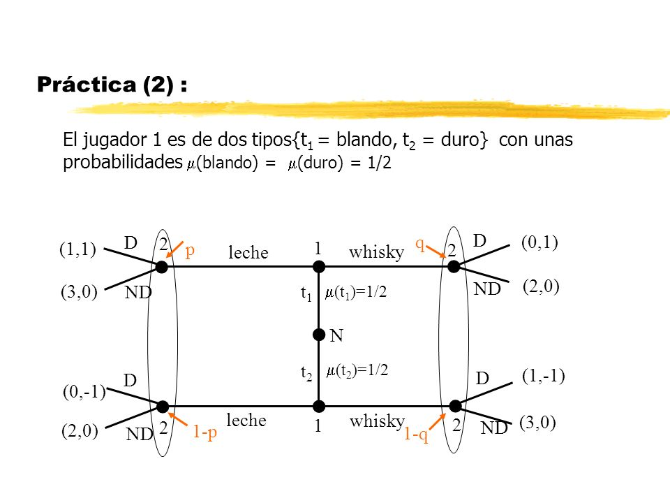 Práctica (2) : El jugador 1 es de dos tipos{t1 = blando, t2 = duro} con unas probabilidades (blando) = (duro) = 1/2.