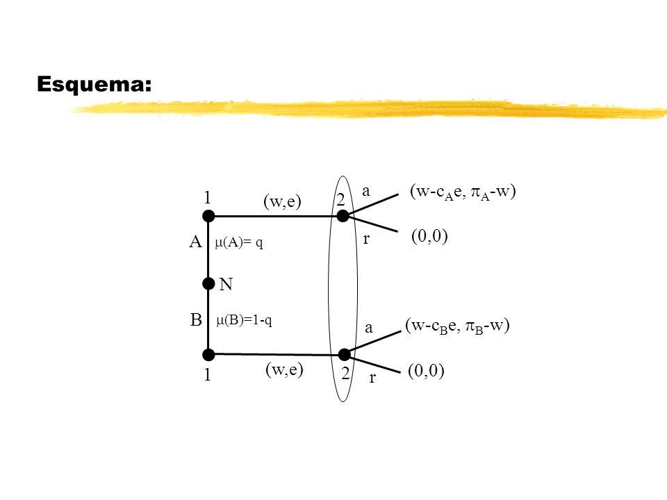  Esquema: a (w-cAe, A-w) 1 (w,e) 2 (0,0) r A N B (w-cBe, B-w)