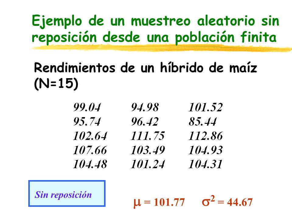 Ejemplo de un muestreo aleatorio sin reposición desde una población finita
