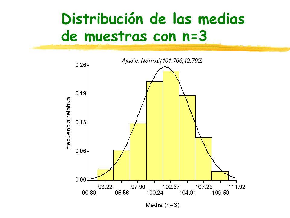 Distribución de las medias