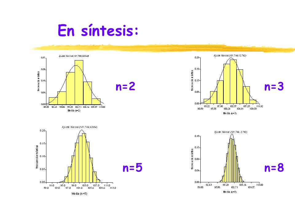En síntesis: n=2 n=3 n=5 n=8