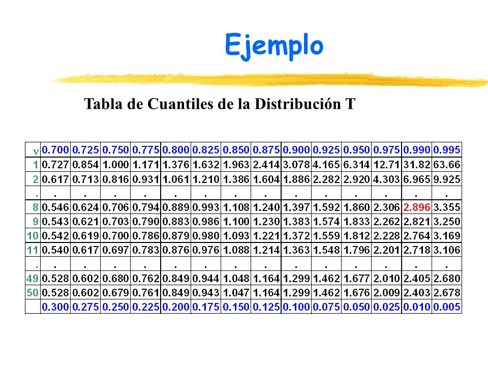 Ejemplo Tabla de Cuantiles de la Distribución T