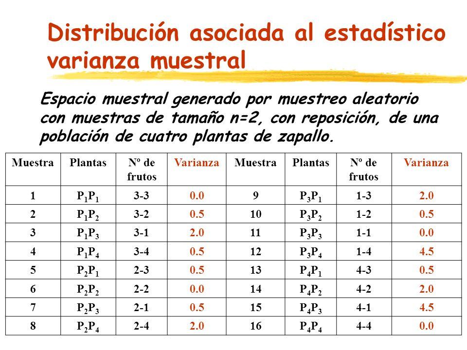 Distribución asociada al estadístico varianza muestral