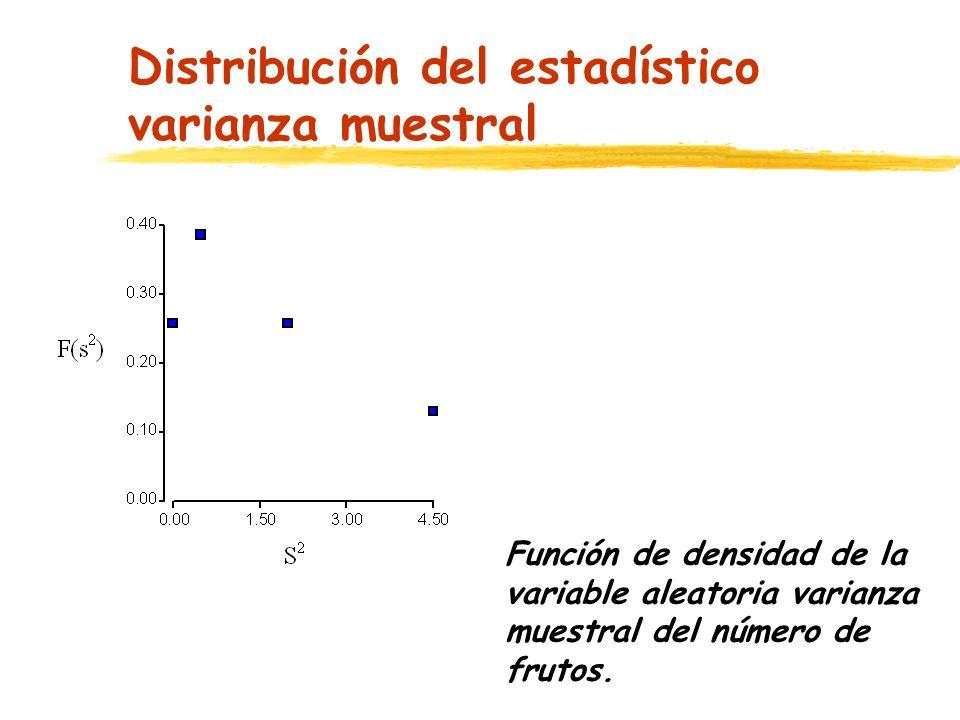 Distribución del estadístico varianza muestral