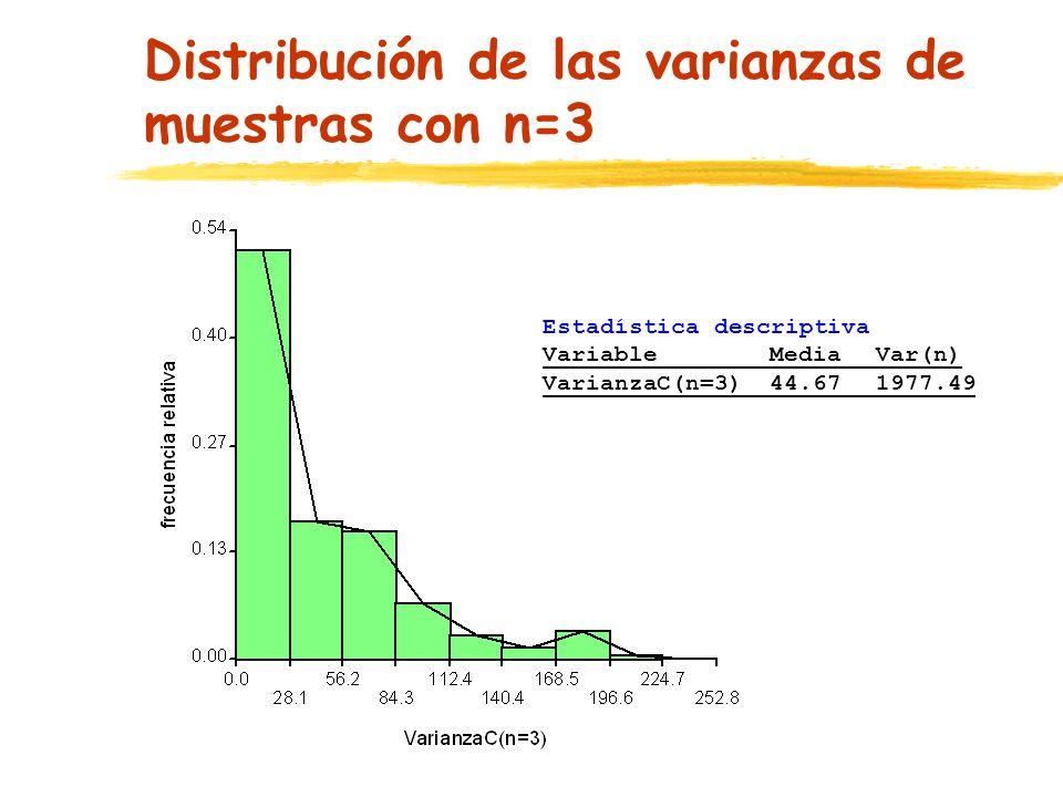 Distribución de las varianzas de muestras con n=3