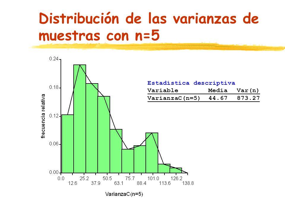 Distribución de las varianzas de muestras con n=5