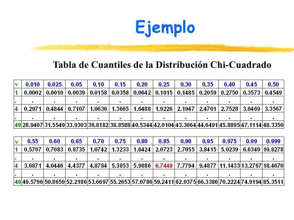 Ejemplo Tabla de Cuantiles de la Distribución Chi-Cuadrado