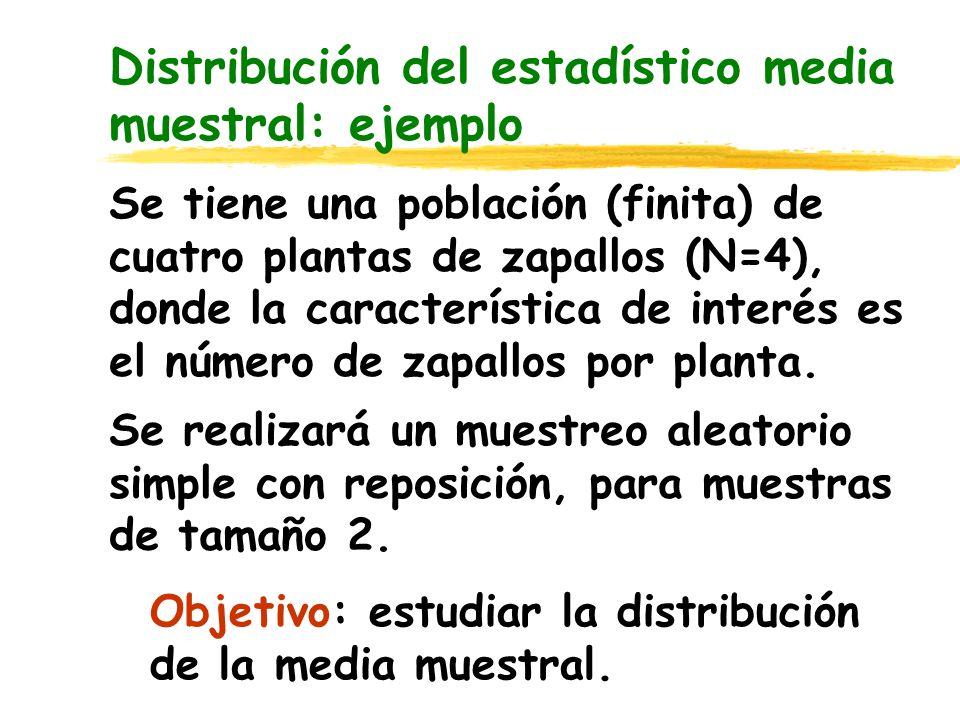Distribución del estadístico media muestral: ejemplo