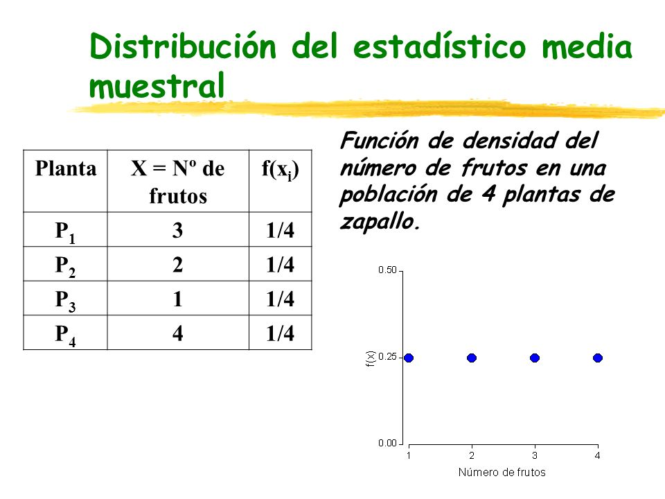 Distribución del estadístico media muestral
