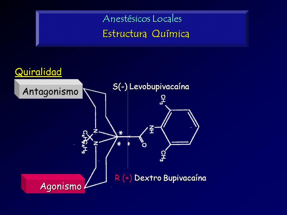 Estructura Química Anestésicos Locales Quiralidad Antagonismo Agonismo