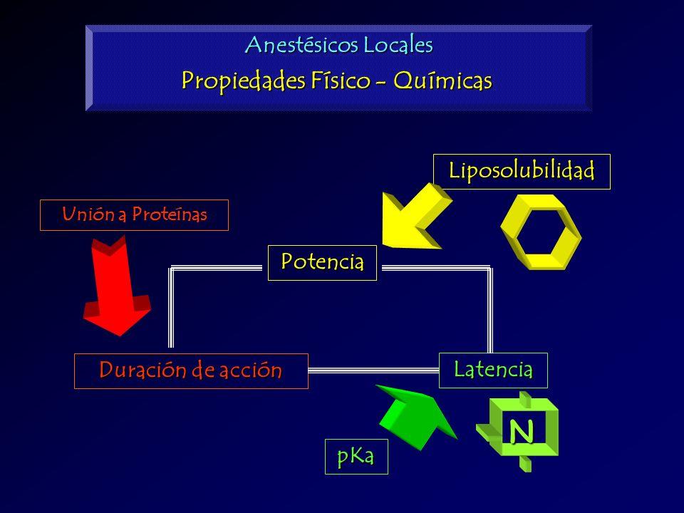 Propiedades Físico - Químicas