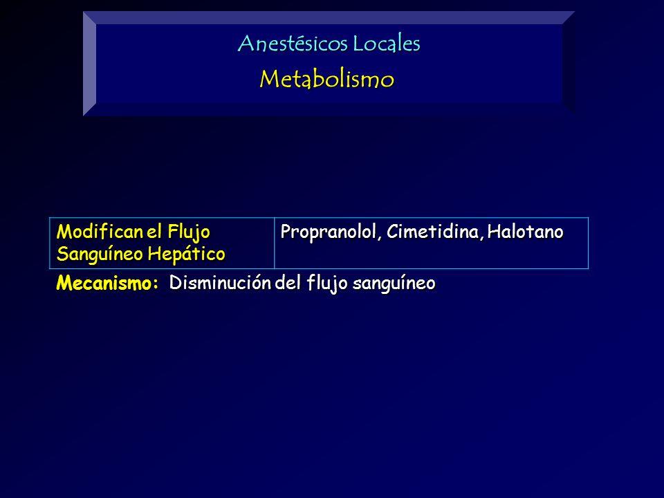 Metabolismo Anestésicos Locales Modifican el Flujo Sanguíneo Hepático