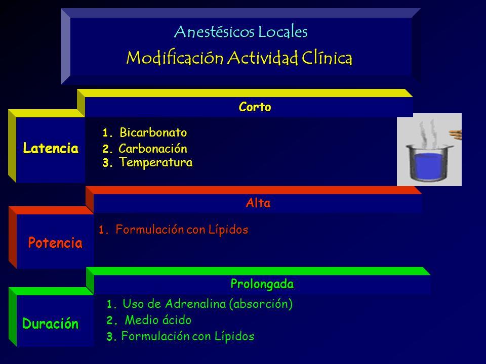 Modificación Actividad Clínica