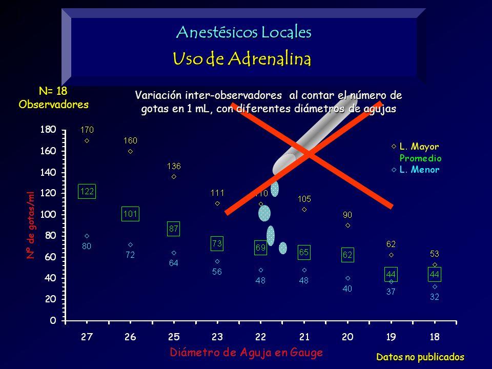 Uso de Adrenalina Anestésicos Locales N= 18 Observadores