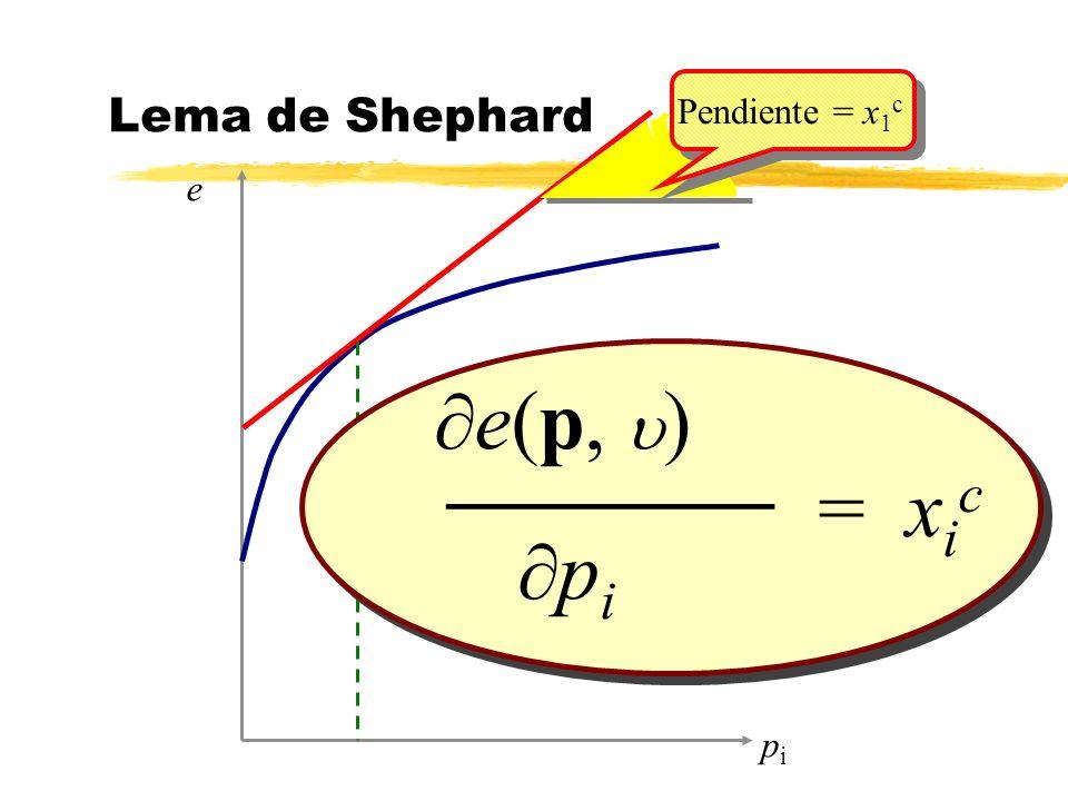 Lema de Shephard Pendiente = x1c e ¶e(p, u) ¶pi = xic _______ pi
