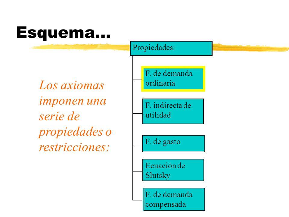 Esquema... Propiedades: F. de demanda ordinaria. Los axiomas imponen una serie de propiedades o restricciones: