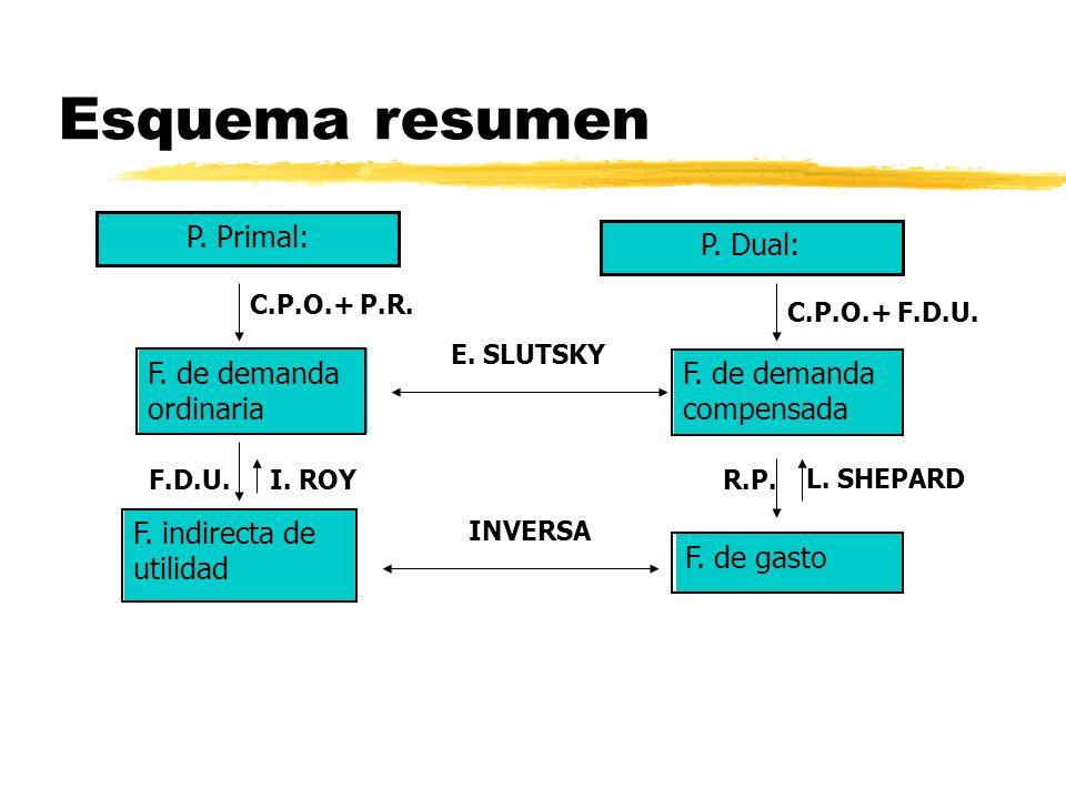 Esquema resumen P. Primal: P. Dual: F. de demanda ordinaria