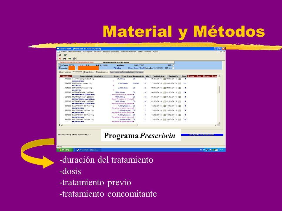 Material y Métodos -duración del tratamiento -dosis