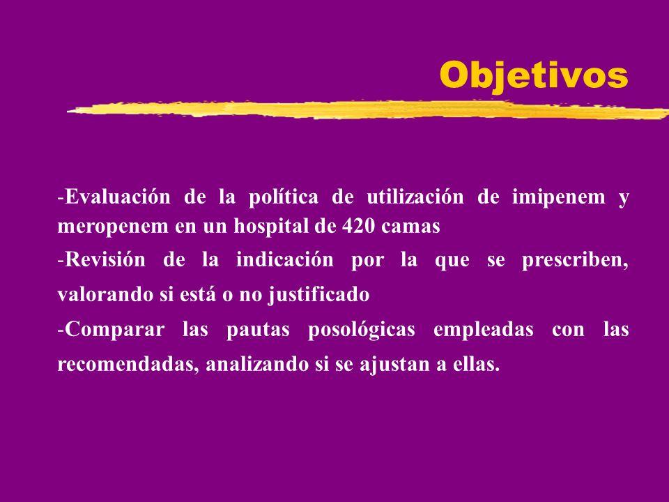 Objetivos Evaluación de la política de utilización de imipenem y meropenem en un hospital de 420 camas.
