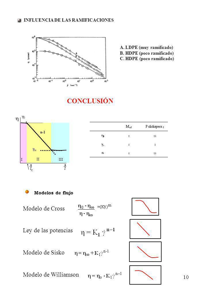 CONCLUSIÓN Modelo de Cross Ley de las potencias Modelo de Sisko