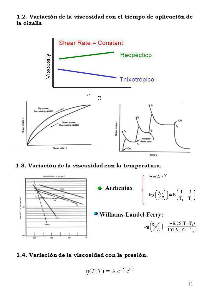 time Shear Rate = Constant Reopéctico Viscosity Thixotrópico Arrhenius