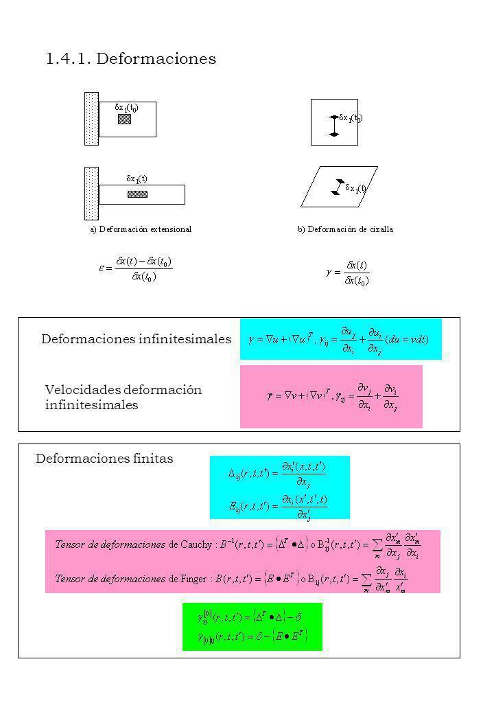 1.4.1. Deformaciones Deformaciones infinitesimales