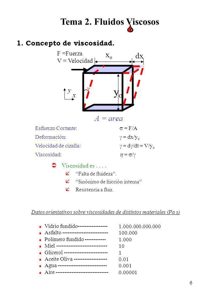yo Tema 2. Fluidos Viscosos xo dx A = area 1. Concepto de viscosidad.