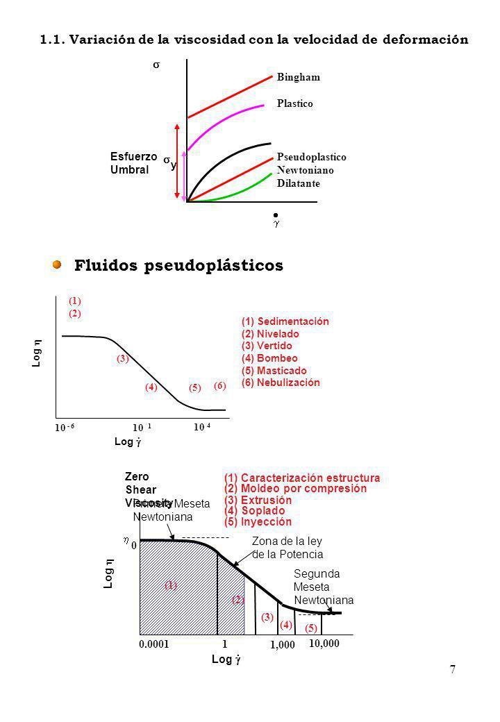 Fluidos pseudoplásticos