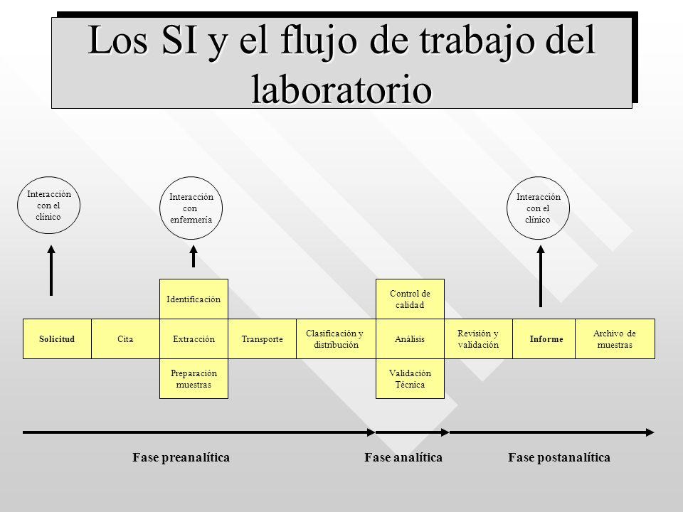 Los SI y el flujo de trabajo del laboratorio