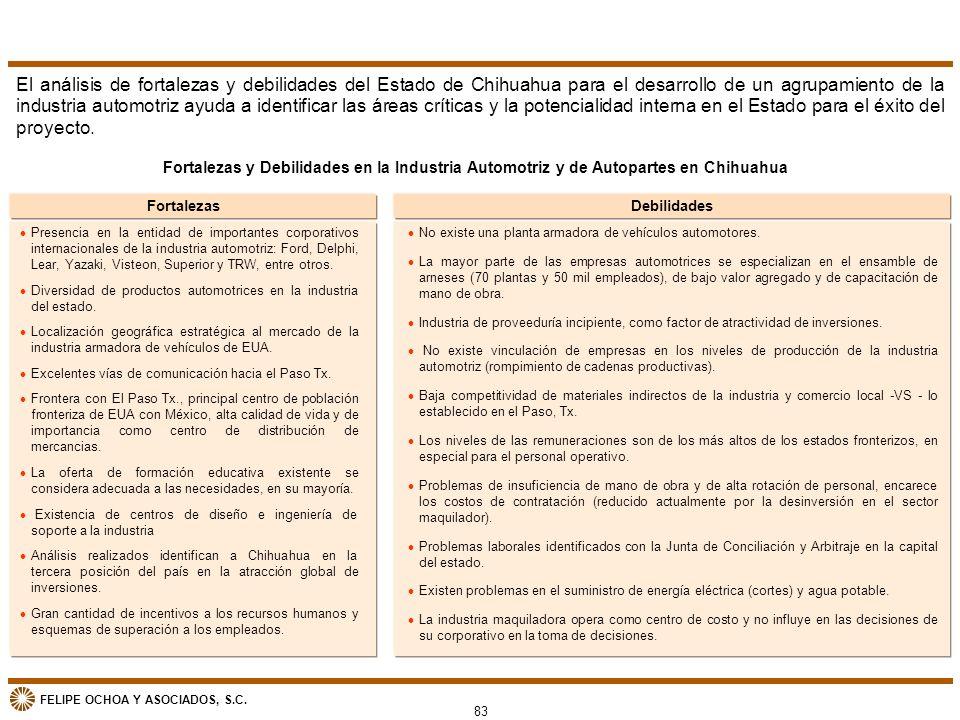 El análisis de fortalezas y debilidades del Estado de Chihuahua para el desarrollo de un agrupamiento de la industria automotriz ayuda a identificar las áreas críticas y la potencialidad interna en el Estado para el éxito del proyecto.