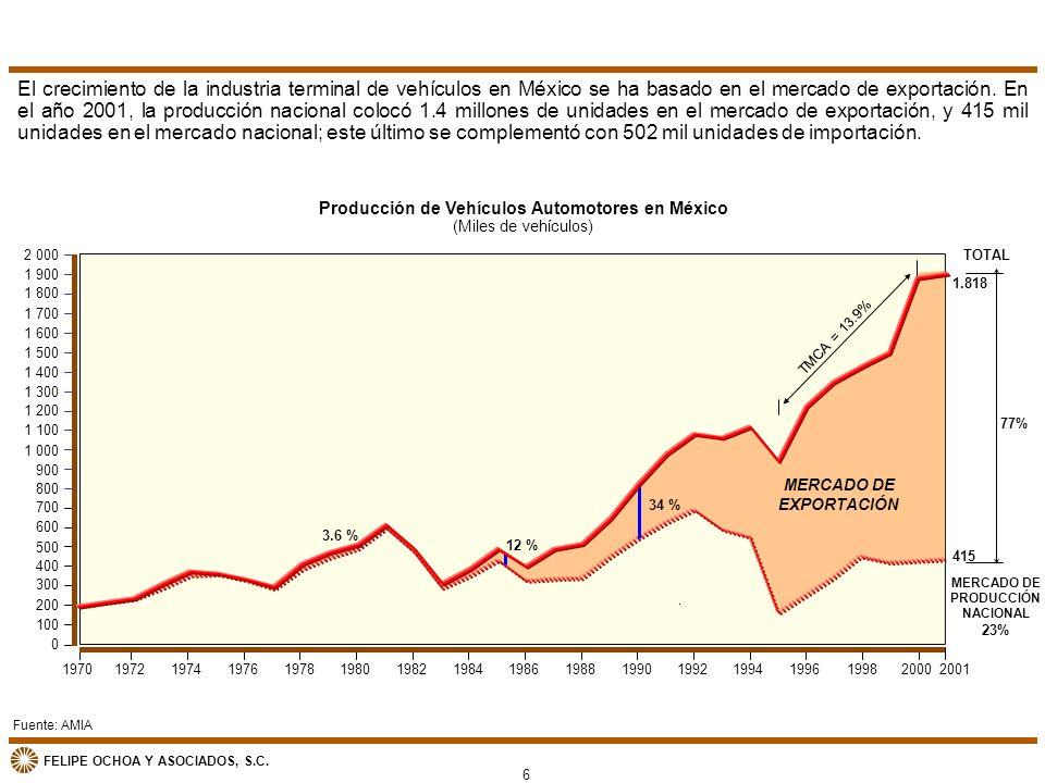 El crecimiento de la industria terminal de vehículos en México se ha basado en el mercado de exportación. En el año 2001, la producción nacional colocó 1.4 millones de unidades en el mercado de exportación, y 415 mil unidades en el mercado nacional; este último se complementó con 502 mil unidades de importación.