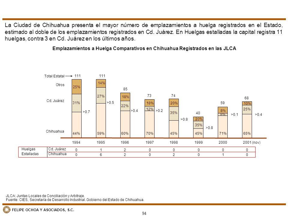 La Ciudad de Chihuahua presenta el mayor número de emplazamientos a huelga registrados en el Estado, estimado al doble de los emplazamientos registrados en Cd. Juárez. En Huelgas estalladas la capital registra 11 huelgas, contra 3 en Cd. Juárez en los últimos años.