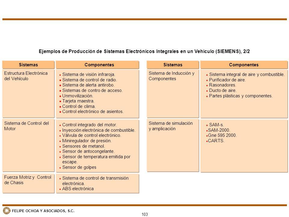 Ejemplos de Producción de Sistemas Electrónicos Integrales en un Vehículo (SIEMENS), 2/2